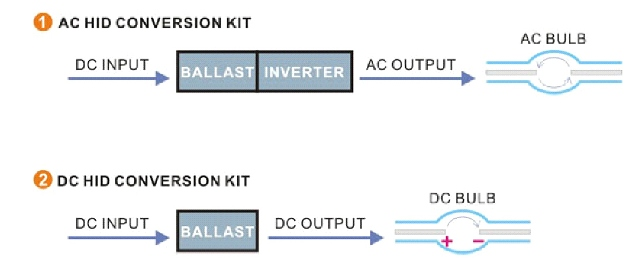 what is the difference between ac and dc hid kits